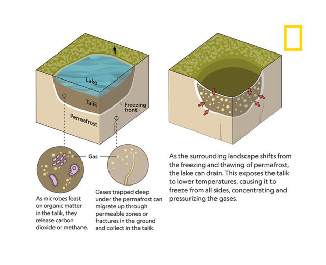"Detail from the graphic explain one hypothesis for the formation of giant craters in Siberia. Part of the online National Geographic article ""Colossal crater found in Siberia. What made it?"" ©National Geographic, graphic by Diana Marques"